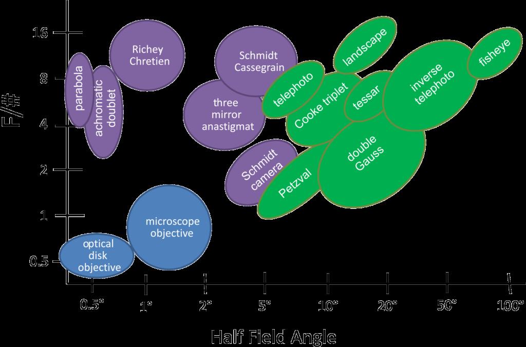 Lens Types Capability Chart