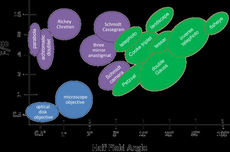 Lens capability chart