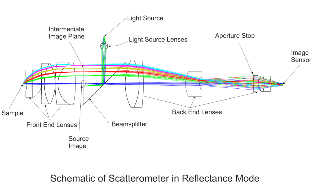 conoscopic scatterometer