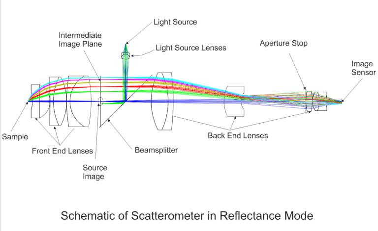 conoscopic scatterometer
