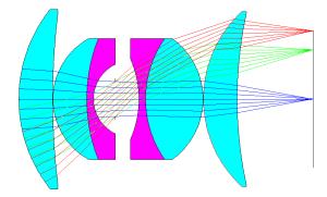 Double Gauss