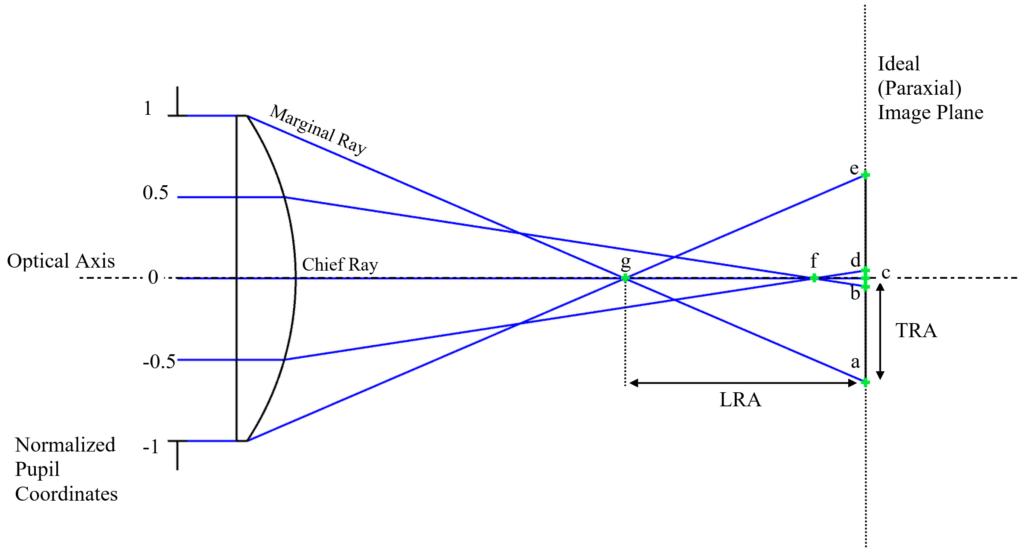 Figure 2.1 Spherical Aberration and Longitudinal Ray Aberrations