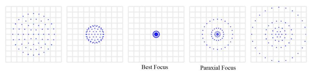 Figure 5: Through Focus Spot Diagram