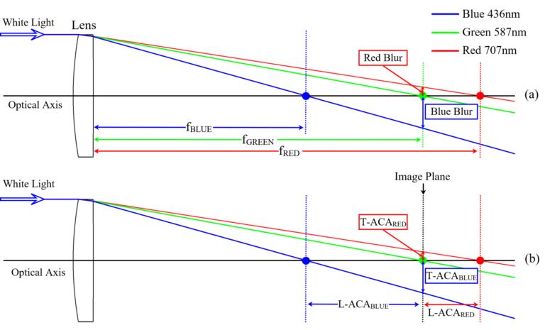 Fig 1.1 Axial Chromatic Aberration