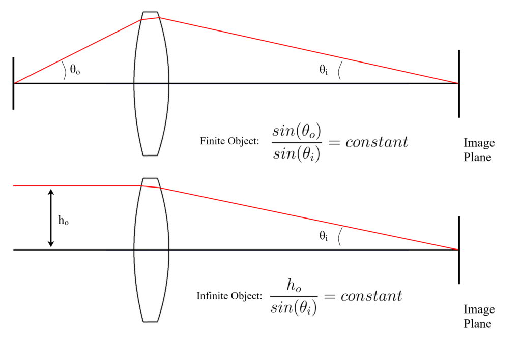 Figure 1.12 Ernst Abbe Sine Condition