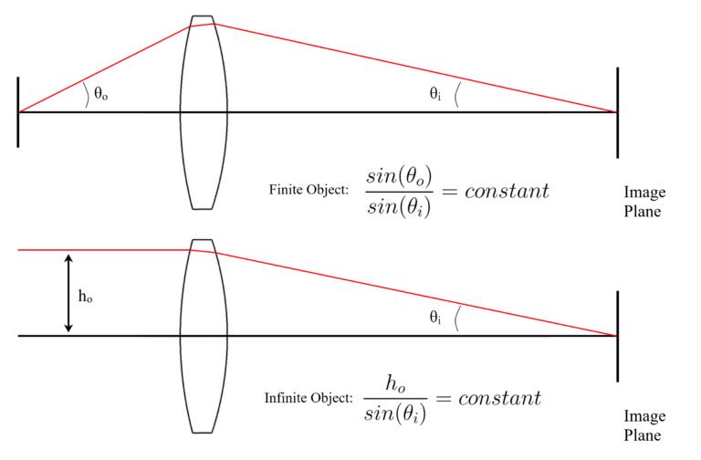 Figure 1.12 Ernst Abbe Sine Condition
