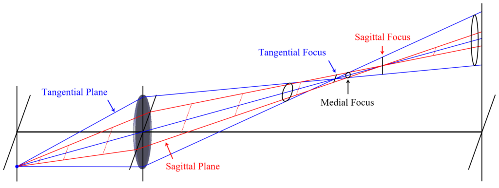 Figure 1.13 Ray Layout of a Lens Suffering from Astigmatism Aberrations