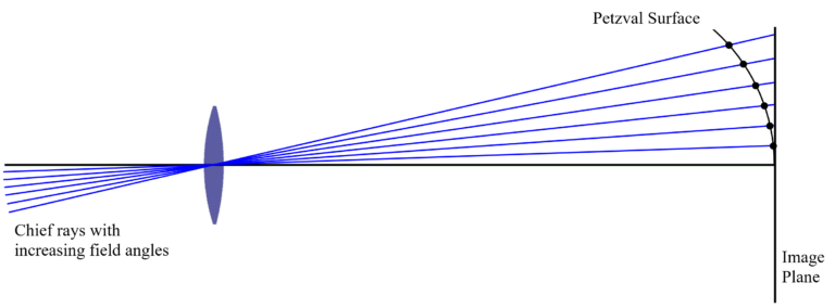 Fig 1.15 Petzval Image Surface