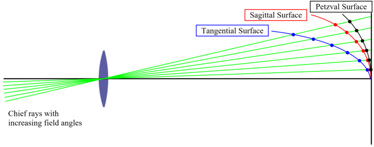 Fig 1.17 Tangential, Sagittal, and Petzval Image Surfaces