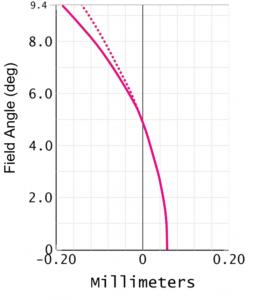 Petzval Field Curvature Diagram