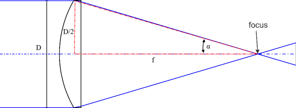 Numerical Aperture and F-Number - Eckhardt Optics LLCEckhardt Optics LLC