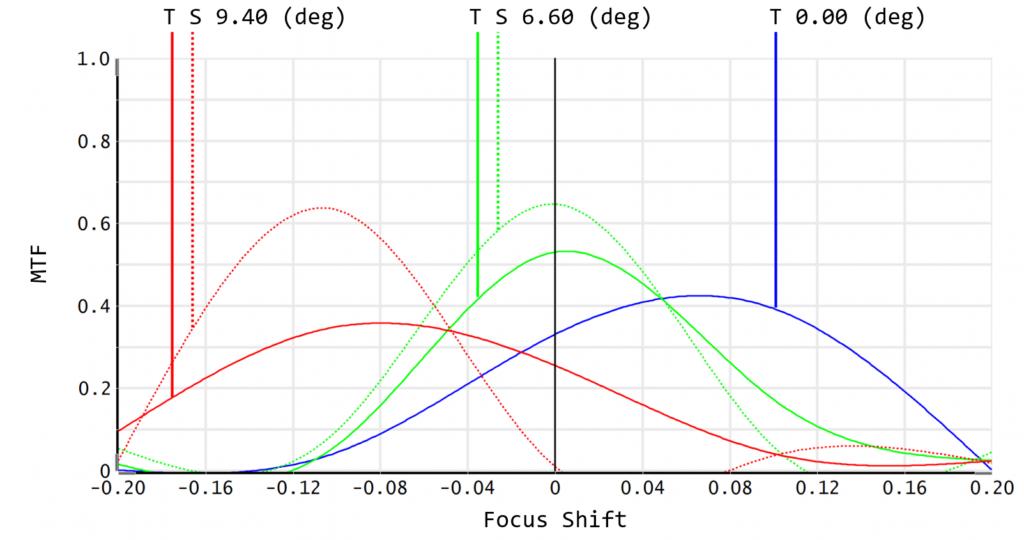 Through Focus MTF Diagram