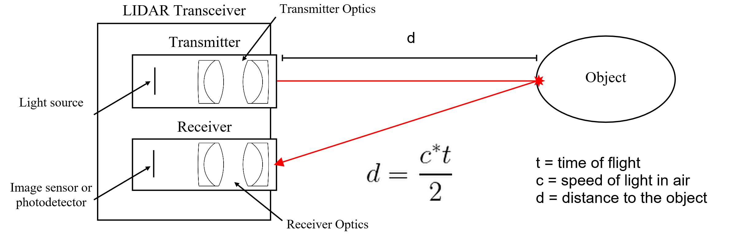 LIDAR - Light Detection and Ranging - Eckhardt Optics LLCEckhardt