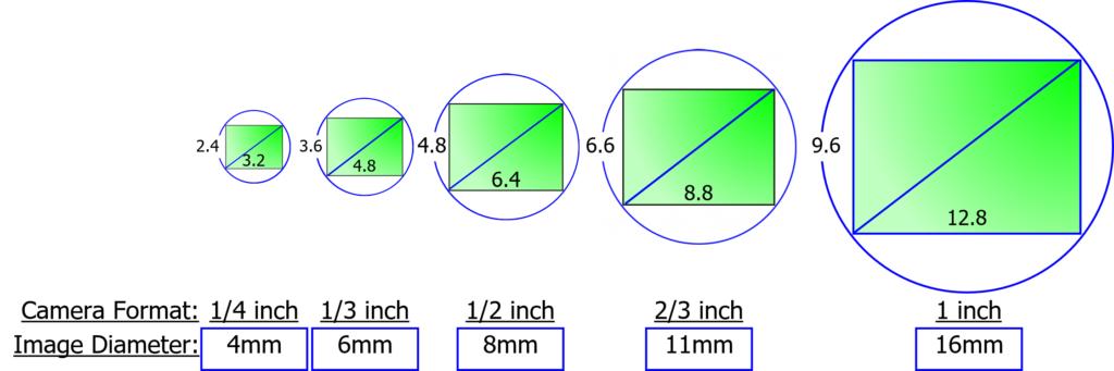 Vision Systems - Eckhardt Optics LLCEckhardt Optics LLC